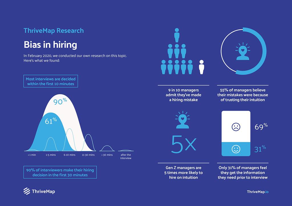 hiring bias ThriveMap research