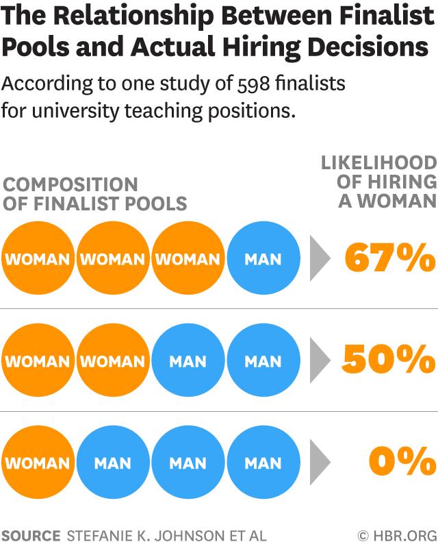hiring bias: the relationship between finalist pools and hiring decisions